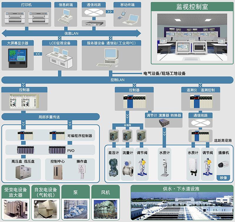 供水·下水道监控系统:日立节能环保事业