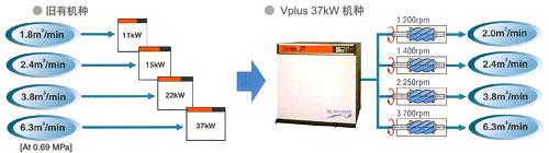 Vplus 凭据需求的空宇量停止变频驱动的图片