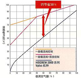 取旧有机种比拟,可低落约30%~40%的电力�凵サ耐计�