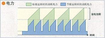 电力节能运转掌握对照表的图片