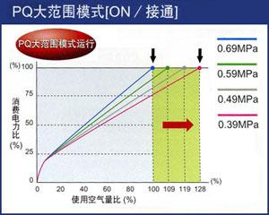 PQ大局限形式开关,运用电力和空宇量的对照表