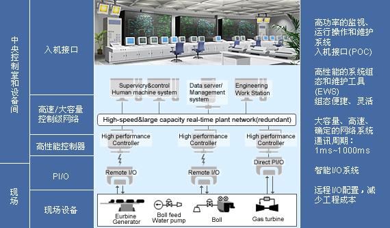 发电机组dcs系统总体结构
