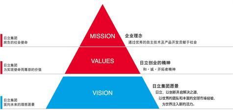 日立集团核心价值观