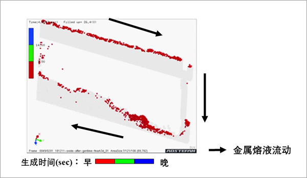 标记功能的模拟示例
